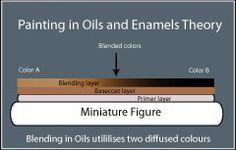 2PaintMiniatures-Painting Basics