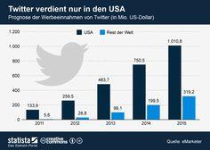 Twitter verdient nur in den USA   http://de.statista.com/themen/99/twitter/infografik/1013/prognose-der-weltweiten-werbeeinnahmen-von-twitter/