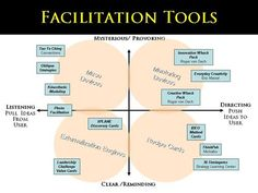Facilitation Tools http://erdelcroix.tumblr.com/post/29853151642/cyberlabe-facilitation-tools