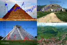 The correlation between the orientation of pyramids around the world and ice…