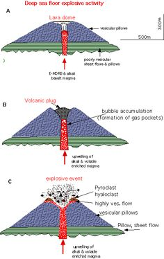Miraculous This Is A Shield Volcano Shield Volcanoes Are Built From Many Wiring Digital Resources Nekoutcompassionincorg