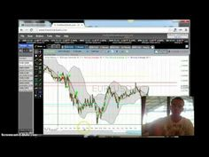 Binary Options Setting Up Support And Resistance