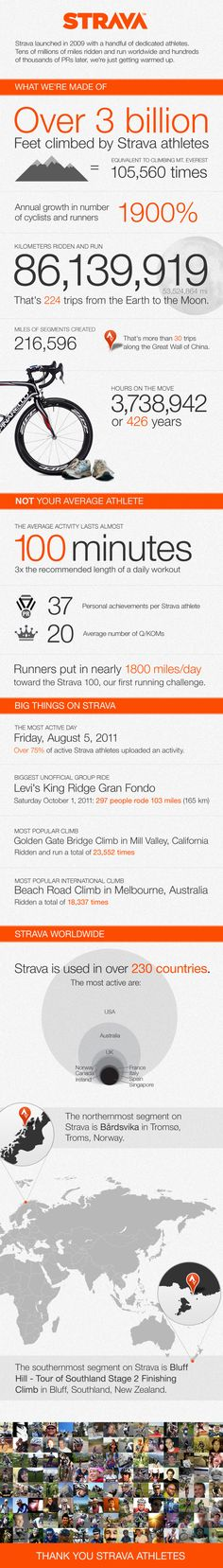 cool strava infographic ... older now, but still interesting stats