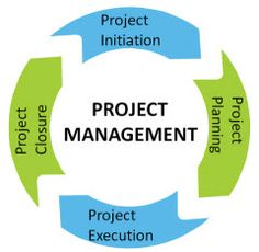 the essentials of project management 2018-6-13  project online is a flexible online solution for project portfolio management (ppm) and everyday work delivered through office 365, project online provides powerful project management capabilities for planning, prioritizing, and managing projects and project portfolio investments — from almost anywhere on almost any device.