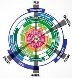 Social Media Brandsphere