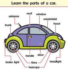 www.polly-glot.com car, #Vocabulary #English Une jolie voiture et son vocabulaire correspondant www.anglais-in-france.fr                                                                                                                                                     More