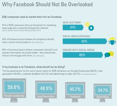 of companies that use for marketing have acquired a customer through this channel. Facebook News, Like Facebook, Social Media Marketing, Decir No, Business, Channel, Content, Popular, Google