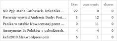 | likes | comments | shares Nie żyje Maria Czubaszek. Dziennika... | 22 | 0 | 0 Pierwszy wywiad Andrzeja Dudy: Post... | 1 | 12 | 0 Panika w sztabie Nowoczesnej przez ... | 0 | 11 | 0 Anonymous do Polaków o uchodźcach. | 4 | 4 | 0 kefir2010.files.wordpress.com | 6 | 1 | 0