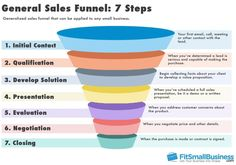 Use our sales funnel templates to create a visual chart of your sales process. See sales funnel examples from the pros and learn how to design your own. Online Real Estate, Real Estate Sales, Sales And Marketing, Digital Marketing, Content Marketing, Internet Marketing, Make Money Online, How To Make Money, Sales Process