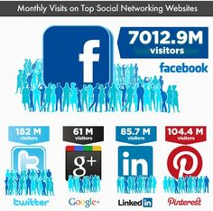 Social media: the highest monthly visits...