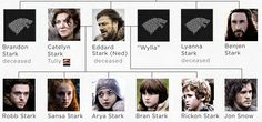 stark family game of thrones - Google Search