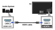 images of how a HISENSE SMART TV must be connected to home theatre system - Google Search Home Theater, Theatre, Audio System, Connection, Google Search, Home Theaters, Theater, Home Theatre