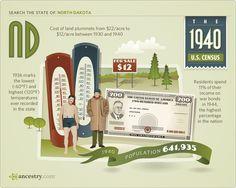 #North Dakota #1940 #1940 Census
