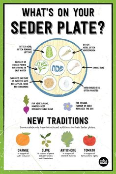 It's time to learn about your Seder plate.