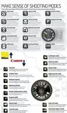 Shooting modes for Nikon and Canon