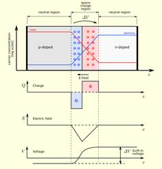 Pn-junction-equilibrium-graphs - 다이오드 - 위키백과, 우리 모두의 백과사전