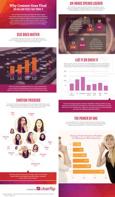 Why content goes viral! Great infographic.