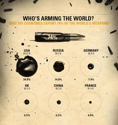 Who's arming the world? Just 6 countries export 74% of the world's weapons. It's time for a global arms treaty now! controlarms.org