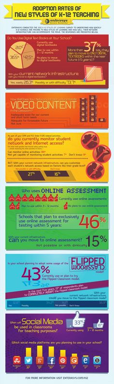 Adoption rates of new styles of k-12 teaching. #infografia #infographic #Internet #education