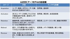 ホームページ成長戦略の基本、AARRRモデルとは|ferret [フェレット]