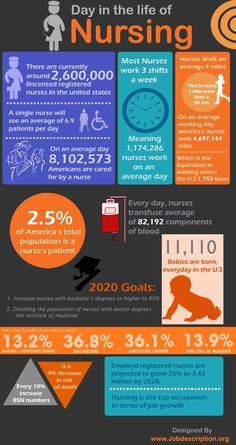 Here is an infographic which conveys the importance of a Nurse in a Health care system. It explains the duties discharged by a nurse on a single day. It also states the importance of the growth of graduated nurses in the field in the coming years to improve the health care system and also speaks of the job prospects of those who opt for a career in nursing.