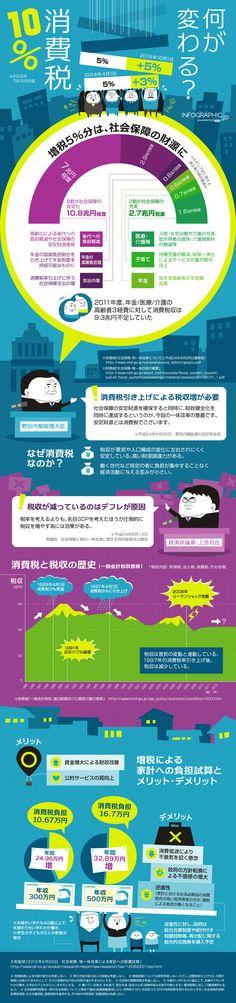 消費税5%増税を考えるインフォグラフィック | infographic.jp - インフォグラフィックス by IOIX