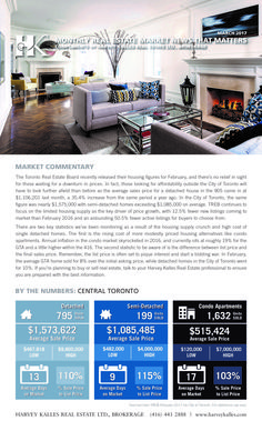 #AverageToront DetachedHome $1.573.622m and climbing! #realestate #homes #condos #houseprices Luxury Real Estate Agent, Top Agents, Home Free, Condos, House Prices, Home Buying, Climbing, Toronto, Homes