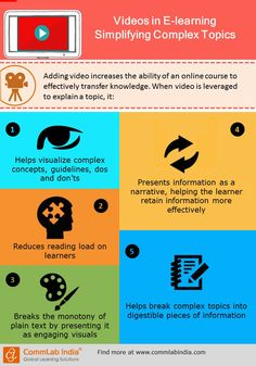 videos-for-complex-topics-in-elearning-infographic.jpg (720×1030)