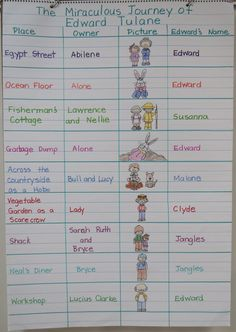 The Miraculous Journey of Edward Tulane Anchor Chart