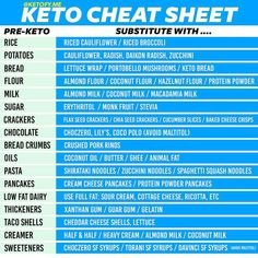 The 28 day keto challenge is best suited for keto beginners, who want to start the ketogenic diet and stick to it without failing. Never fail in Keto Diet. Everything You Need for Keto Success Easy Meal Plans, Diet Meal Plans, Easy Keto Meal Plan, Low Carb Meal Plan, Keto Food List, Food Lists, Low Carb Fruit List, Healthy Fats List, Keto Diet Grocery List