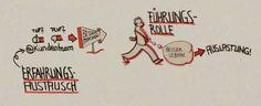 Graphic facilitation: Marianna Poppitz @ Delphis Dialog (2015) #Leadership #Consulting #VisualHarvest