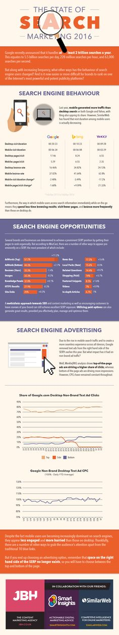 The State of Search Marketing 2016 [Infographic] - Smart Insights Digital Marketing Advice The State of Search Marketing in 2106 Marketing En Internet, Social Marketing, Inbound Marketing, Marketing And Advertising, Business Marketing, Content Marketing, Online Marketing, Digital Marketing, Marketing Plan