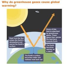 Causes and effects ozone depletion in our stratosphere the the greenhouse effect ccuart Gallery
