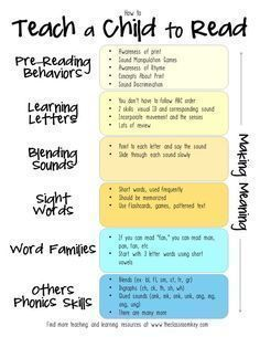 How to Teach a Child to Read - helpful for teacher and parents of children in preschool, kindergarten, and first grade