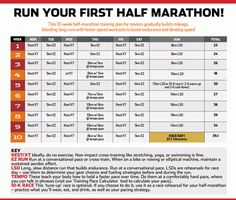 Run your first half marathon! This half-marathon training plan for beginners gradually builds up mileage, blending long runs with faster-paced workouts to boost endurance and develop speed. -- best plan that I've found so far Half Marathon Training Programme, Half Marathon Training Schedule, Marathon Plan, Marathon Running, Running Plan, Running Workouts, Fun Workouts, How To Run Faster, How To Run Longer