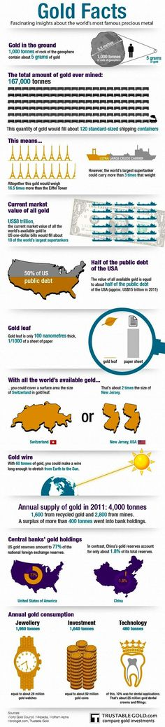 Investing in gold, gold price, gold ira, gold ira rollover, gold, gold investment, ira gold, regal assets, regal gold