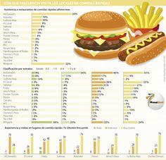 McDonald's es el restaurante más visitado del país en comidas rápidas