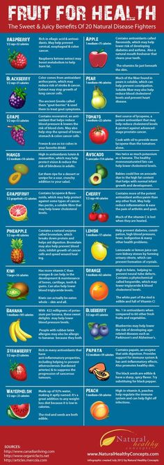 Fruit For Health {Infographic