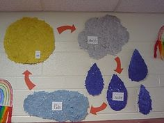 Water Cycle-this could also be done on a sheet of construction paper by having the kids outline it then rip bits of paper into tiny pieces and glue them in the outlines...just an idea, makes sense to me!