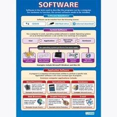Software |ICT Educational Wall Chart/Poster in laminated paper (A1 850mm x 594mm): Amazon.co.uk: Office Products