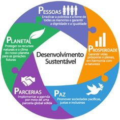 PNUD Brasil - Programa das Nações Unidas para o Desenvolvimento