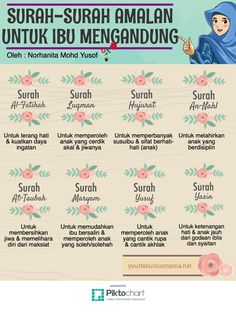 Surah Al Quran for pregnant women to recite. Pregnancy Quotes, Baby Quotes, Life Quotes, Pregnancy Health, Pregnancy Chart, Pregnancy Workout, Prayer Verses, Quran Verses, Muslim Quotes