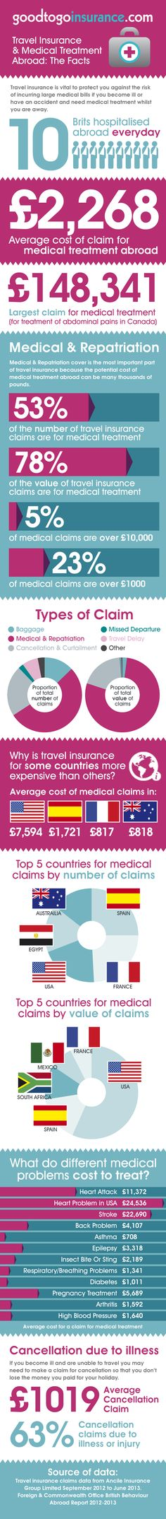 Travel insurance and medical conditions: What woul. Travel insurance and medical conditions: What would the cost of medical treatment abroad be if you are uninsured?