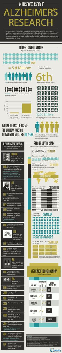 An Illustrated History of Alzheimer's Research- The infographic below further explains the decades of breakthroughs toward Alzheimer's research, as well as the endless community building and programs created by its awareness over that time. Take a look and see how far we have come and how much further we will be able to progress toward a cure to Alzheimer's. #infographic
