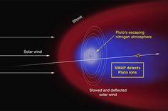 Pluto's Escaping Nitrogen Atmosphere