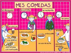 Me encanta escribir en español: soler comidas Here we learn about the meals. La merienda is the snack. I'm not sure who has a whole sandwich for a snack. And i have never seen that word for a sandwich. Spanish 101, Spanish Games, Spanish Vocabulary, Spanish Words, Spanish Language Learning, Spanish Lessons, Teaching Spanish, Spanish Meals, Spanish Teacher