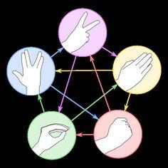 the big bang theory...  rock,paper,scissors,lizard,Spock