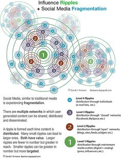 Influence Ripples + Social Media Fragmentation by David Armano