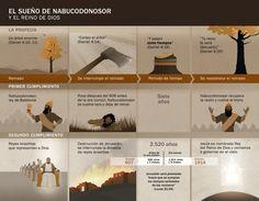 Línea cronológica de acontecimientos relacionados con el sueño de Nabucodonosor