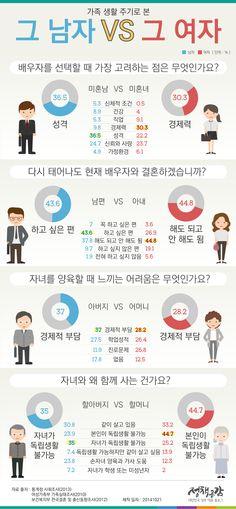 통계로 알아보는 그 남자 그 여자의 생각에 관한 인포그래픽 Information Design, Information Graphics, Learn Korean, Korean Language, Data Visualization, Good To Know, Sentences, Helpful Hints, Infographic